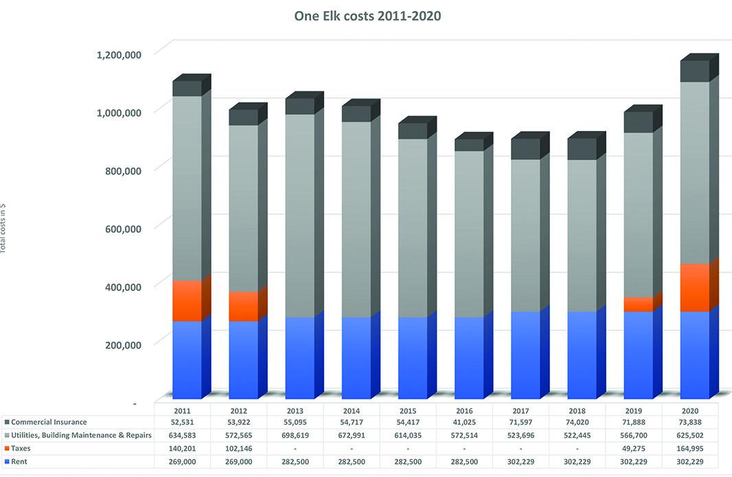 One Elk Costs 2011-2020